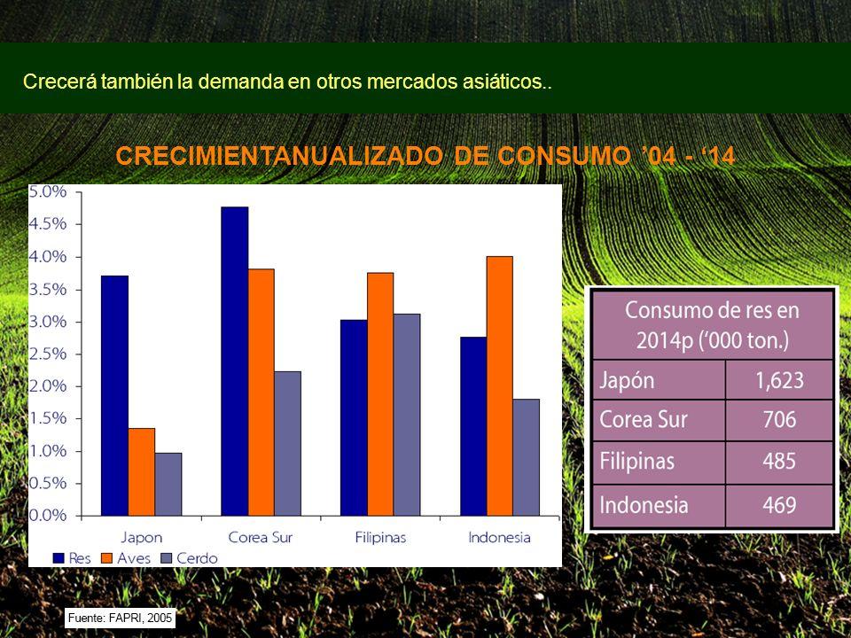 11 Crecerá también la demanda en otros mercados asiáticos.. CRECIMIENTANUALIZADO DE CONSUMO 04 - 14