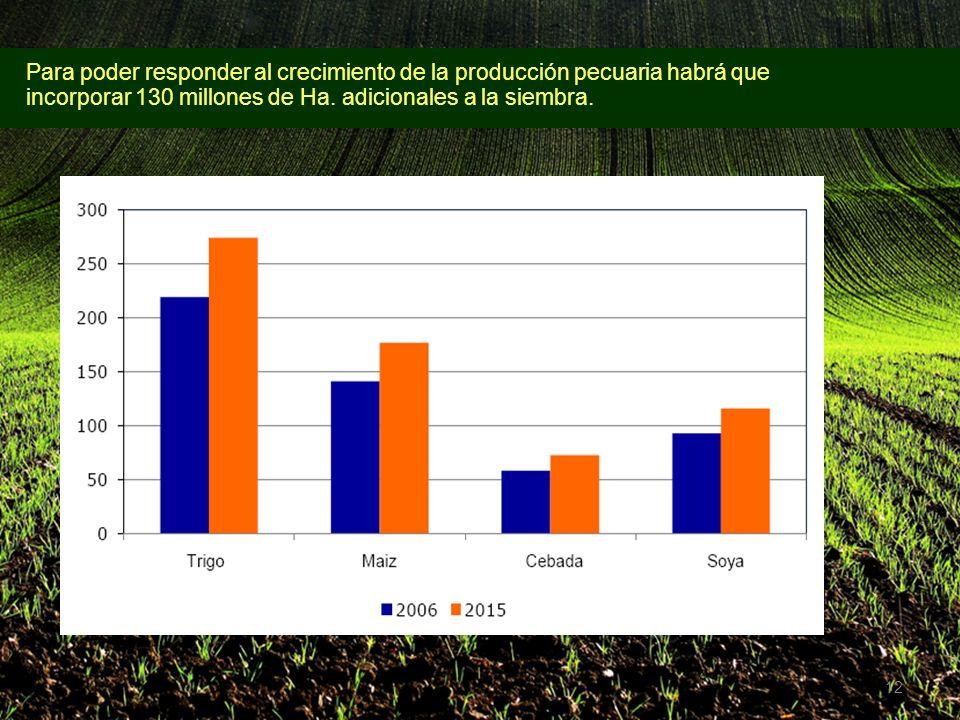 12 Para poder responder al crecimiento de la producción pecuaria habrá que incorporar 130 millones de Ha.
