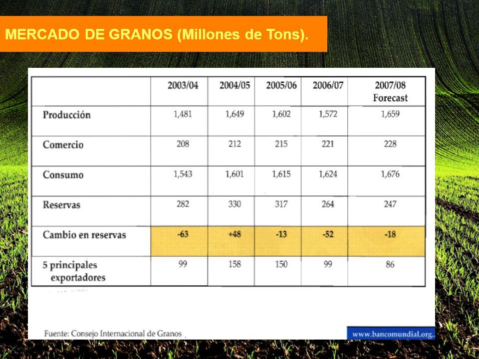 MERCADO DE GRANOS (Millones de Tons).