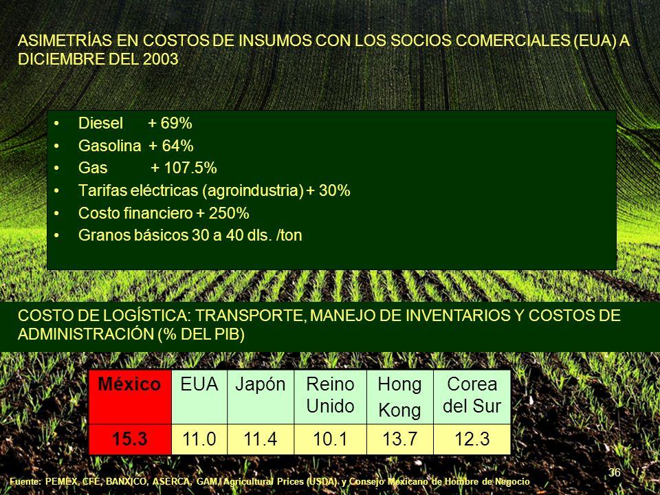 36 ASIMETRÍAS EN COSTOS DE INSUMOS CON LOS SOCIOS COMERCIALES (EUA) A DICIEMBRE DEL 2003 COSTO DE LOGÍSTICA: TRANSPORTE, MANEJO DE INVENTARIOS Y COSTOS DE ADMINISTRACIÓN (% DEL PIB) MéxicoEUAJapónReino Unido Hong Kong Corea del Sur 15.311.011.410.113.712.3 Diesel + 69% Gasolina + 64% Gas + 107.5% Tarifas eléctricas (agroindustria) + 30% Costo financiero + 250% Granos básicos 30 a 40 dls.