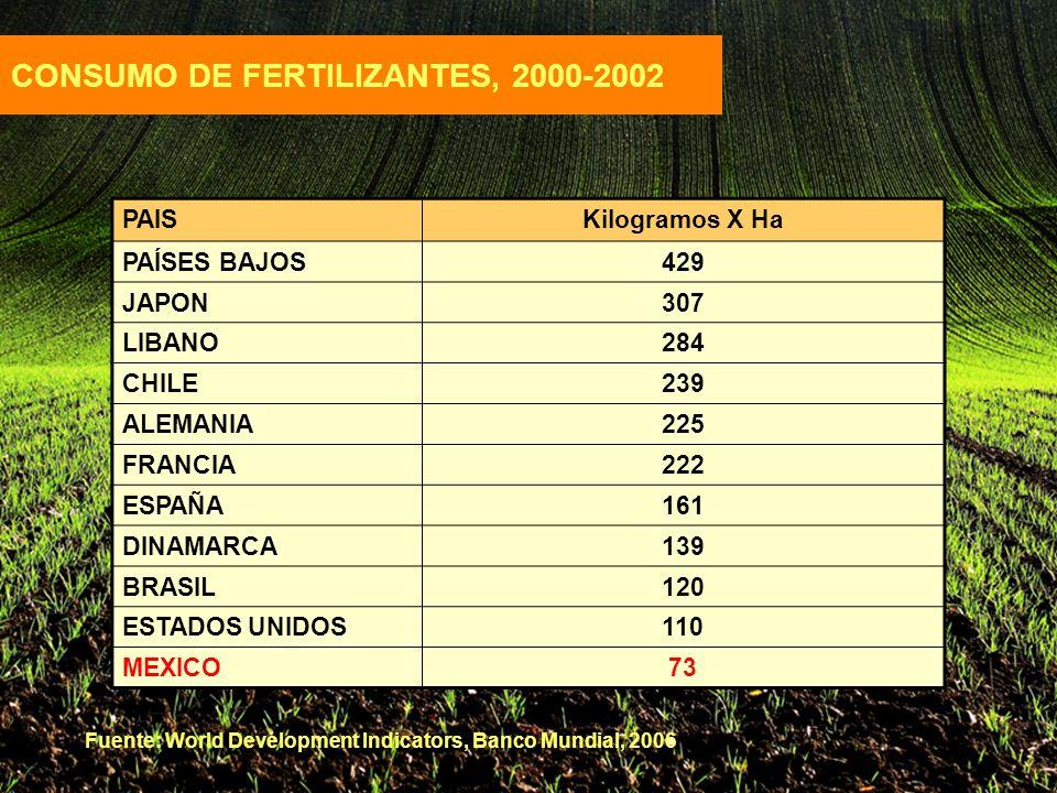 PAISKilogramos X Ha PAÍSES BAJOS429 JAPON307 LIBANO284 CHILE239 ALEMANIA225 FRANCIA222 ESPAÑA161 DINAMARCA139 BRASIL120 ESTADOS UNIDOS110 MEXICO73 CONSUMO DE FERTILIZANTES, 2000-2002 Fuente: World Development Indicators, Banco Mundial, 2006