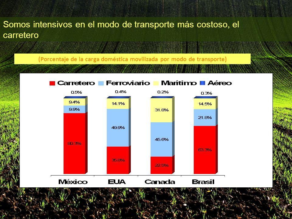 39 (Porcentaje de la carga doméstica movilizada por modo de transporte) Fuente: Instituto Mexicano para la Competitividad Somos intensivos en el modo de transporte más costoso, el carretero