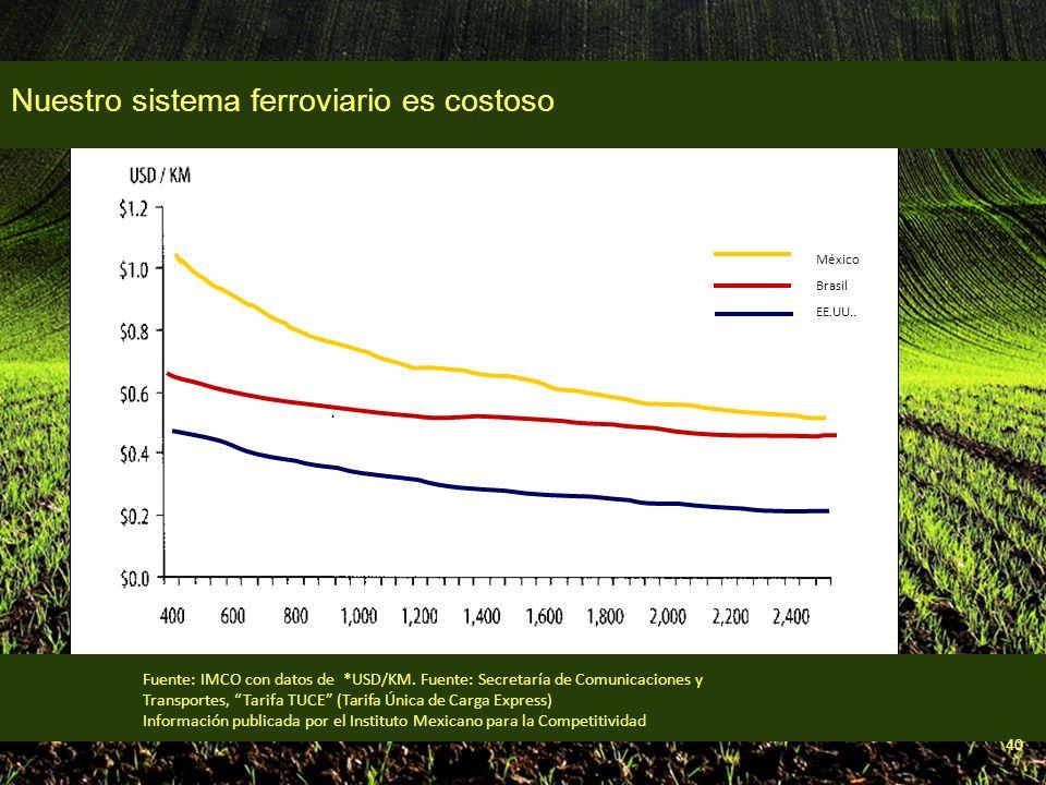 40 México Brasil EE.UU.. 40% 140% Fuente: IMCO con datos de *USD/KM.