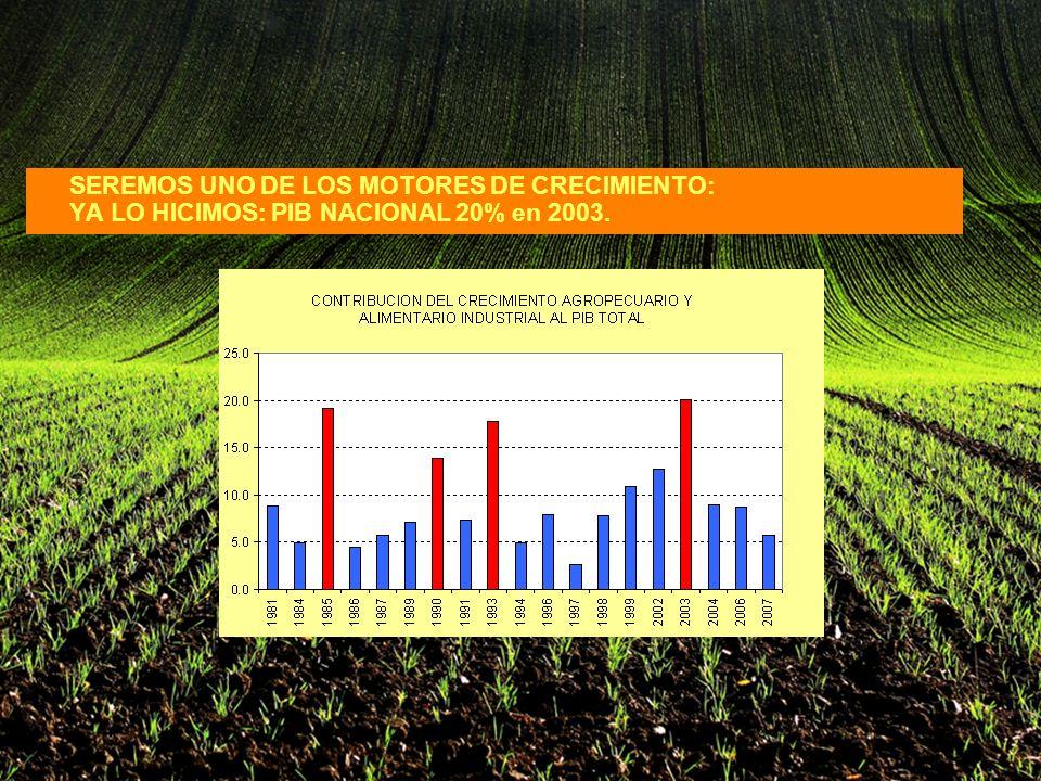 SEREMOS UNO DE LOS MOTORES DE CRECIMIENTO: YA LO HICIMOS: PIB NACIONAL 20% en 2003.