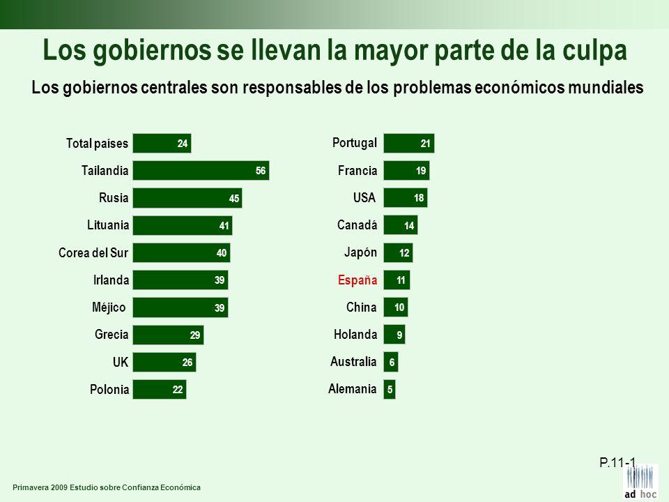 Primavera 2009 Estudio sobre Confianza Económica Los gobiernos se llevan la mayor parte de la culpa Los gobiernos centrales son responsables de los pr