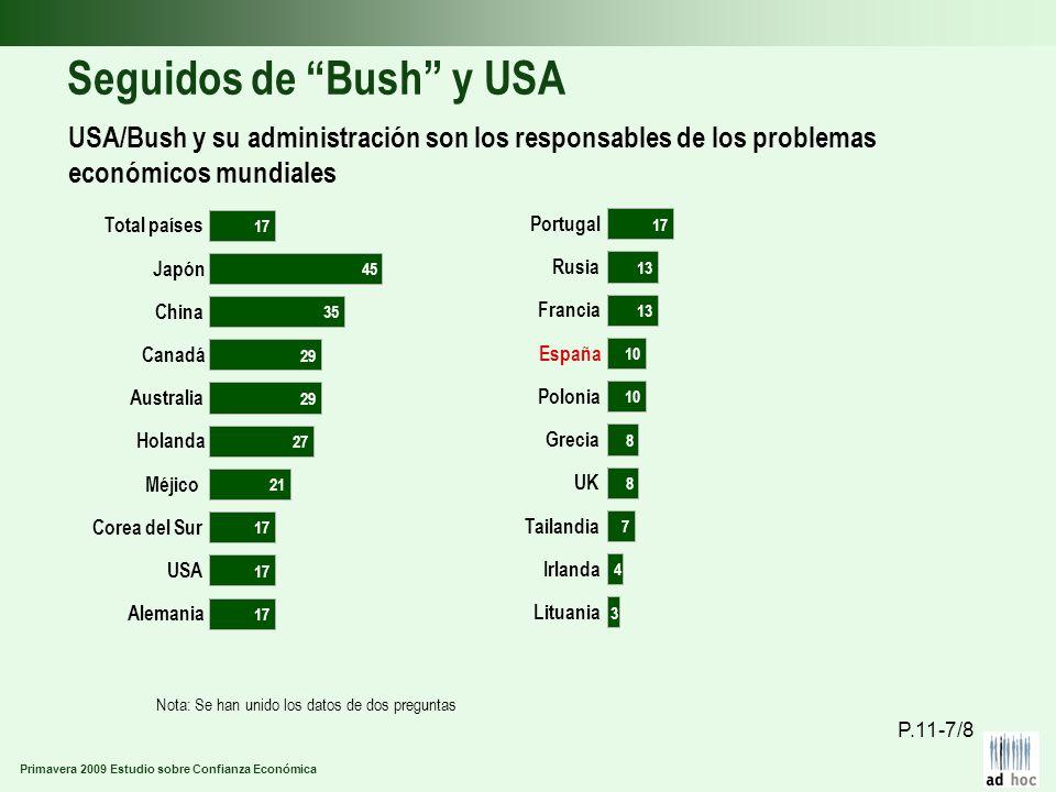 Primavera 2009 Estudio sobre Confianza Económica Seguidos de Bush y USA USA/Bush y su administración son los responsables de los problemas económicos
