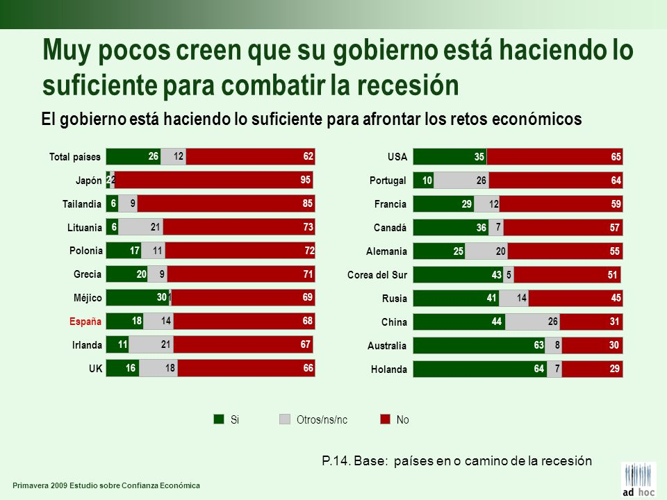 Primavera 2009 Estudio sobre Confianza Económica Muy pocos creen que su gobierno está haciendo lo suficiente para combatir la recesión El gobierno est