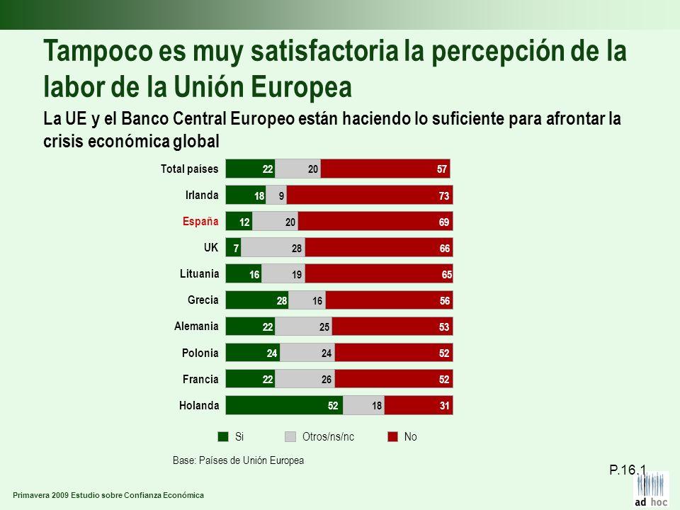 Primavera 2009 Estudio sobre Confianza Económica Tampoco es muy satisfactoria la percepción de la labor de la Unión Europea La UE y el Banco Central E
