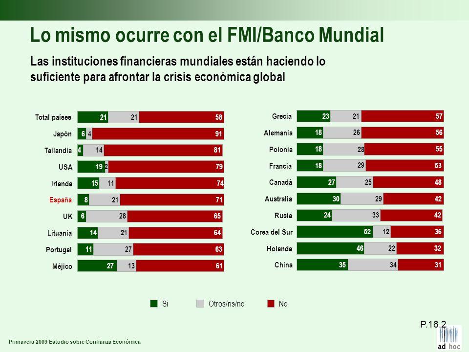 Primavera 2009 Estudio sobre Confianza Económica Lo mismo ocurre con el FMI/Banco Mundial Las instituciones financieras mundiales están haciendo lo su