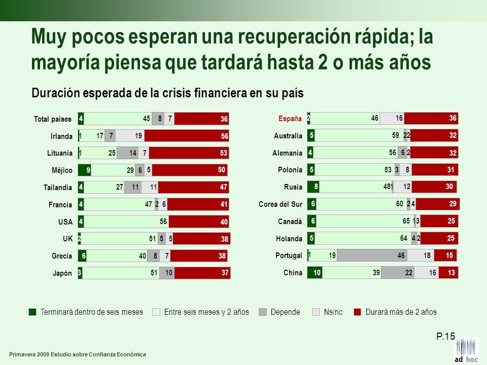 Primavera 2009 Estudio sobre Confianza Económica Muy pocos esperan una recuperación rápida; la mayoría piensa que tardará hasta 2 o más años Duración