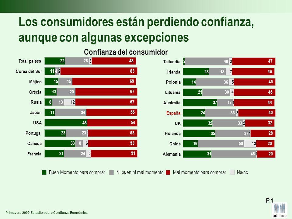 Primavera 2009 Estudio sobre Confianza Económica Los consumidores están perdiendo confianza, aunque con algunas excepciones Confianza del consumidor P