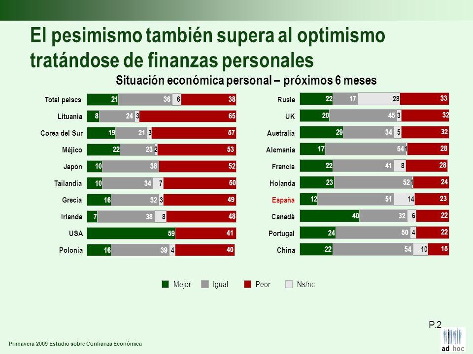 Primavera 2009 Estudio sobre Confianza Económica El pesimismo también supera al optimismo tratándose de finanzas personales Situación económica personal – próximos 6 meses P.2