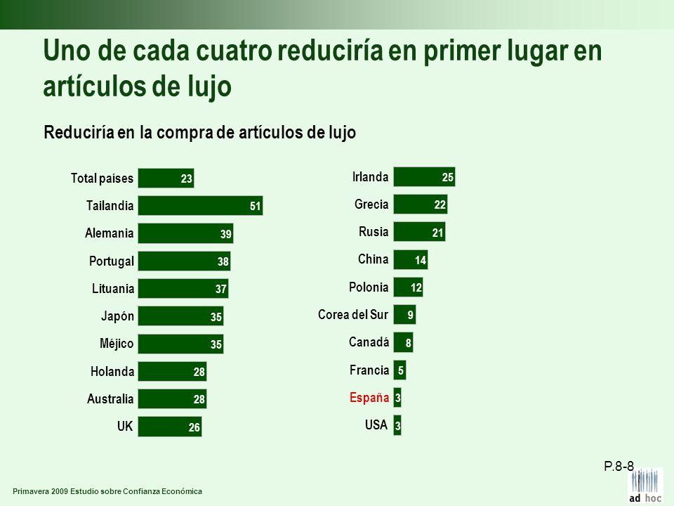 Primavera 2009 Estudio sobre Confianza Económica Uno de cada cuatro reduciría en primer lugar en artículos de lujo Reduciría en la compra de artículos