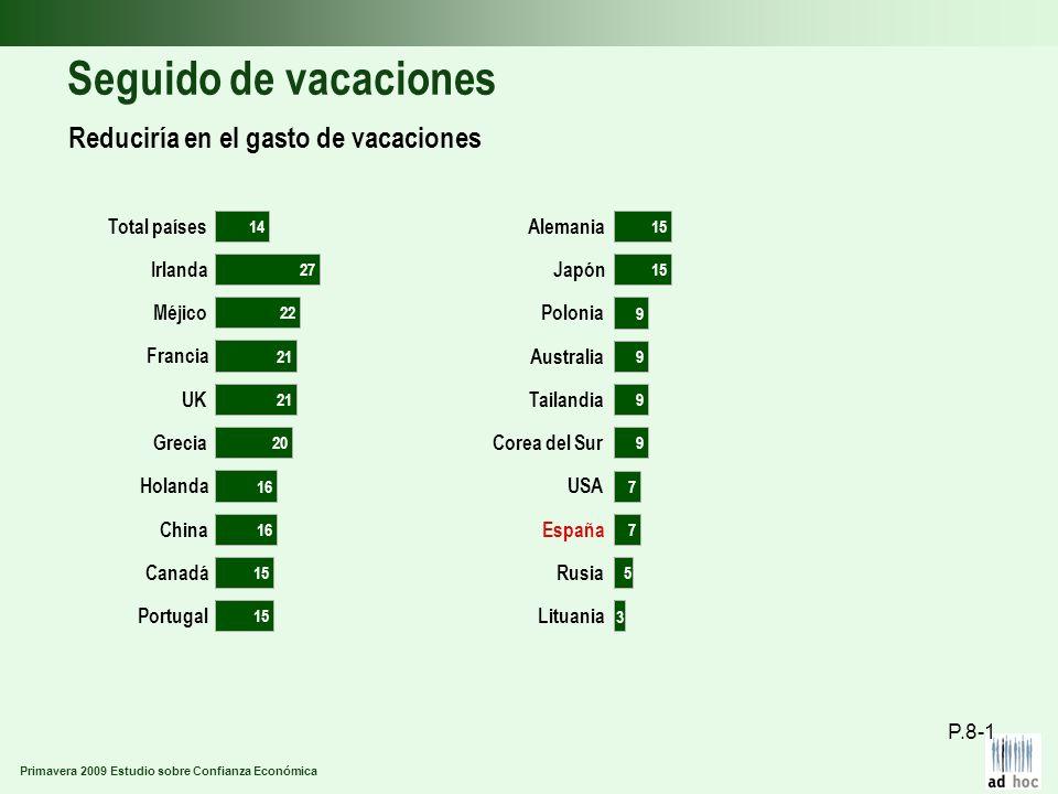 Primavera 2009 Estudio sobre Confianza Económica Seguido de vacaciones Reduciría en el gasto de vacaciones P.8-1 Portugal Canadá China Holanda Grecia