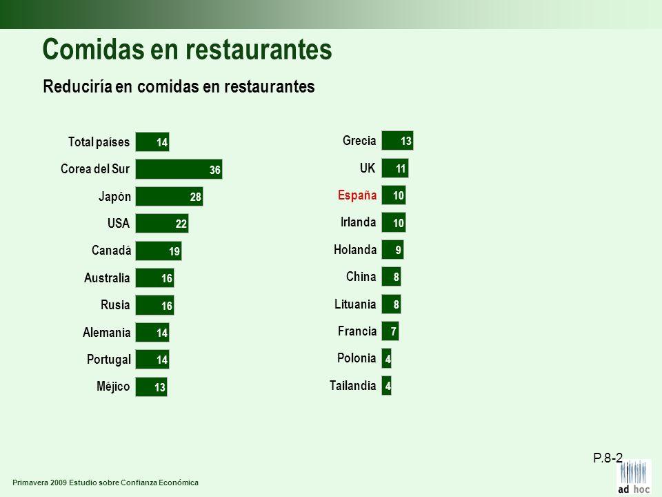 Primavera 2009 Estudio sobre Confianza Económica Comidas en restaurantes Reduciría en comidas en restaurantes P.8-2 Méjico Portugal Alemania Rusia Aus