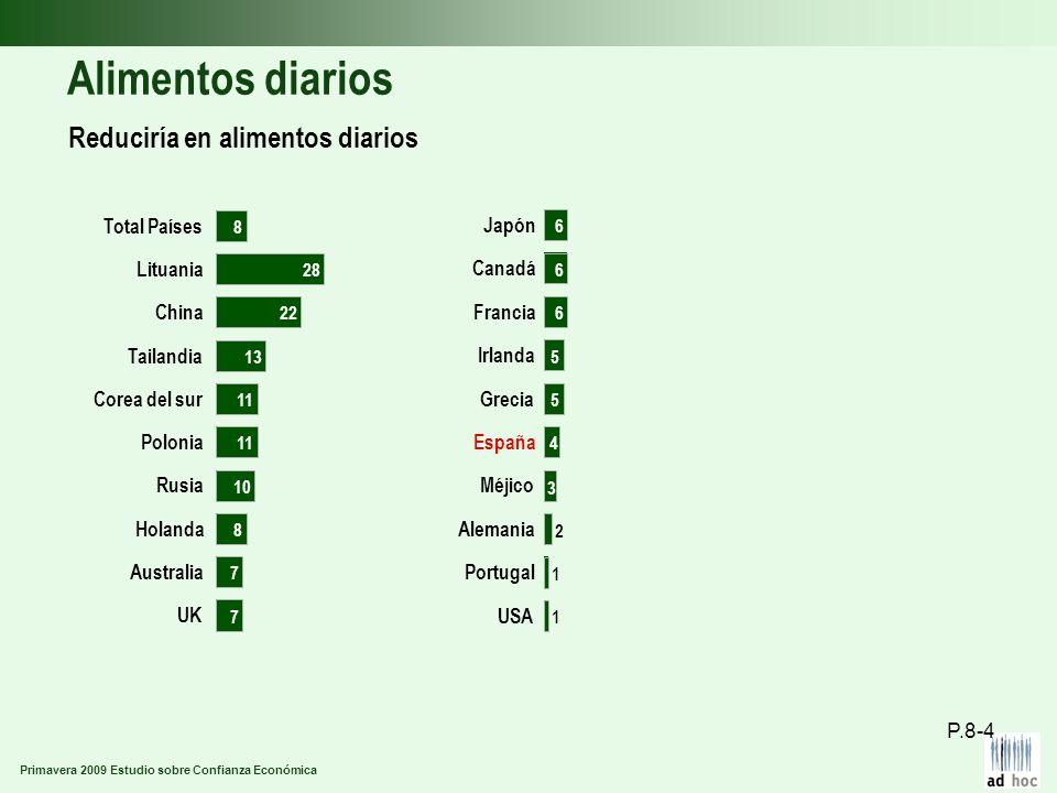 Primavera 2009 Estudio sobre Confianza Económica Alimentos diarios Reduciría en alimentos diarios P.8-4 UK Australia Holanda Rusia Polonia Corea del s