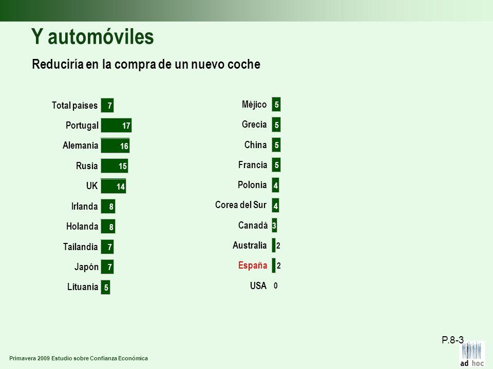 Primavera 2009 Estudio sobre Confianza Económica Y automóviles Reduciría en la compra de un nuevo coche P.8-3 Lituania Japón Tailandia Holanda Irlanda