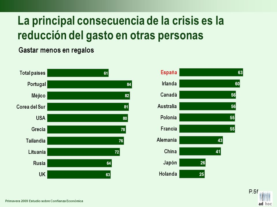 Primavera 2009 Estudio sobre Confianza Económica La principal consecuencia de la crisis es la reducción del gasto en otras personas Gastar menos en re