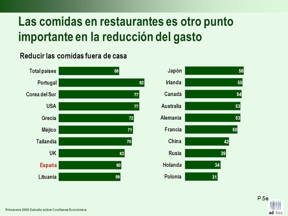 Primavera 2009 Estudio sobre Confianza Económica Las comidas en restaurantes es otro punto importante en la reducción del gasto Reducir las comidas fu