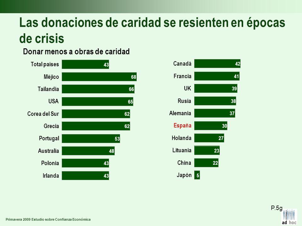 Primavera 2009 Estudio sobre Confianza Económica Las donaciones de caridad se resienten en épocas de crisis Donar menos a obras de caridad P.5g Irland