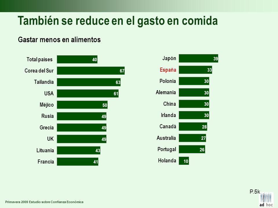 Primavera 2009 Estudio sobre Confianza Económica También se reduce en el gasto en comida Gastar menos en alimentos P.5k Francia Lituania UK Grecia Rus
