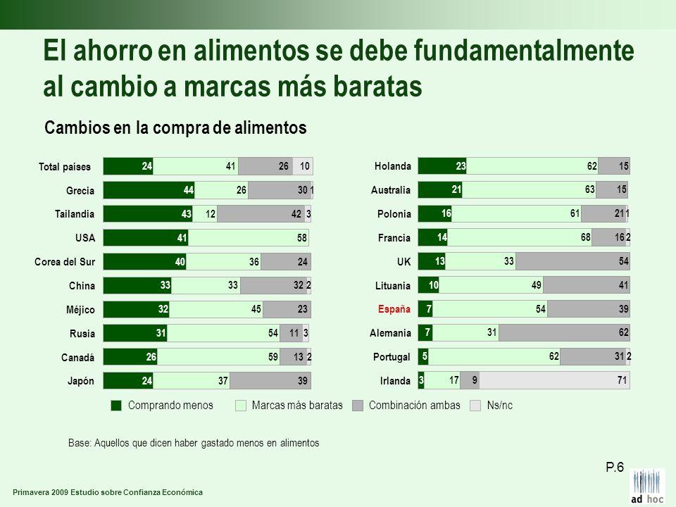Primavera 2009 Estudio sobre Confianza Económica El ahorro en alimentos se debe fundamentalmente al cambio a marcas más baratas Cambios en la compra d
