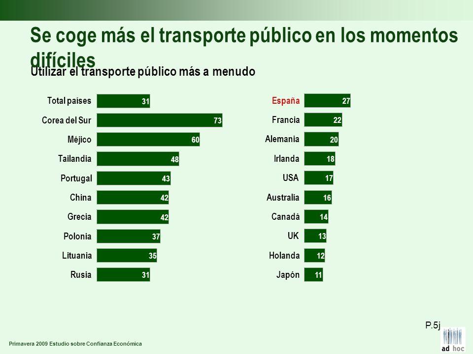 Primavera 2009 Estudio sobre Confianza Económica Se coge más el transporte público en los momentos difíciles Utilizar el transporte público más a menu
