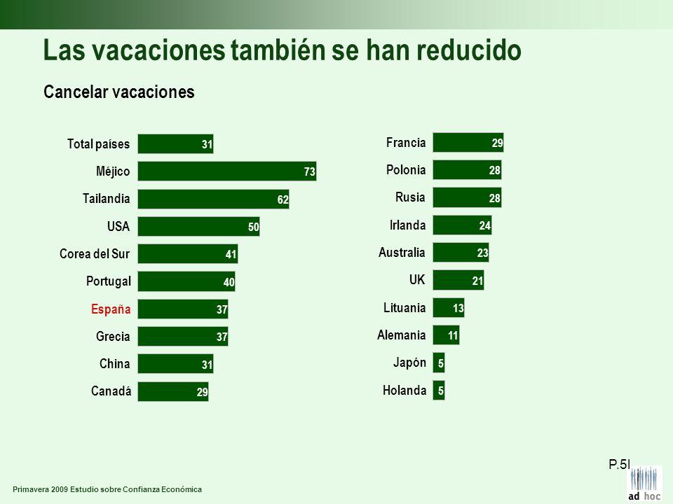 Primavera 2009 Estudio sobre Confianza Económica Las vacaciones también se han reducido Cancelar vacaciones P.5l Canadá China Grecia España Portugal C