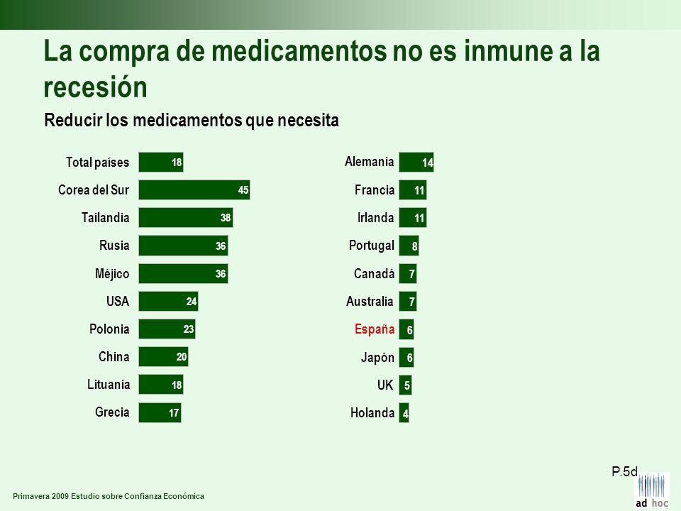 Primavera 2009 Estudio sobre Confianza Económica La compra de medicamentos no es inmune a la recesión Reducir los medicamentos que necesita P.5d Greci