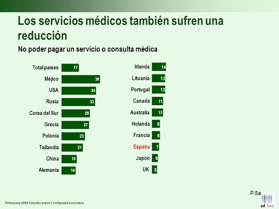 Primavera 2009 Estudio sobre Confianza Económica Los servicios médicos también sufren una reducción No poder pagar un servicio o consulta médica P.5a