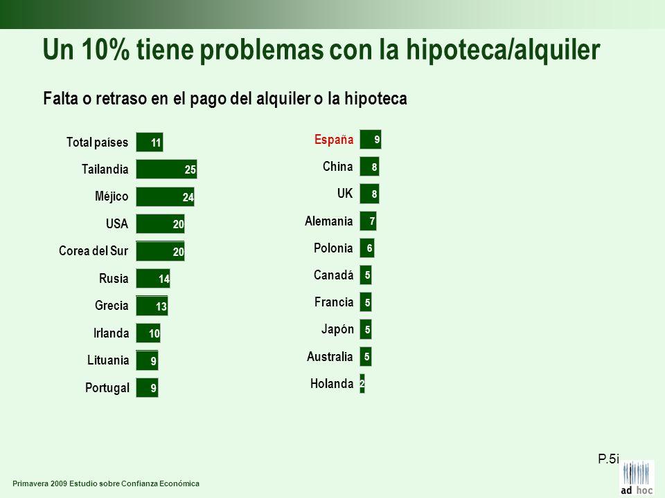 Primavera 2009 Estudio sobre Confianza Económica Un 10% tiene problemas con la hipoteca/alquiler Falta o retraso en el pago del alquiler o la hipoteca