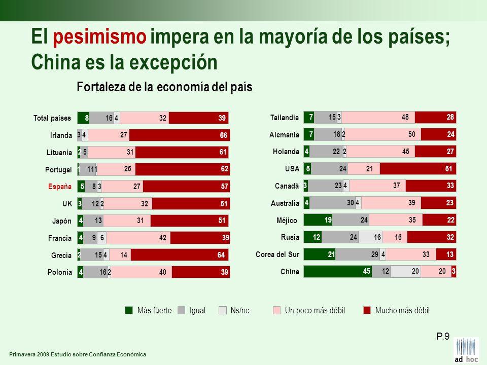 Primavera 2009 Estudio sobre Confianza Económica El pesimismo impera en la mayoría de los países; China es la excepción Fortaleza de la economía del p