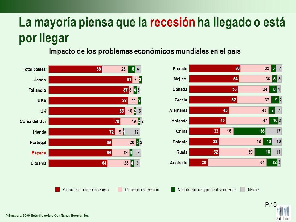 Primavera 2009 Estudio sobre Confianza Económica La mayoría piensa que la recesión ha llegado o está por llegar Impacto de los problemas económicos mu