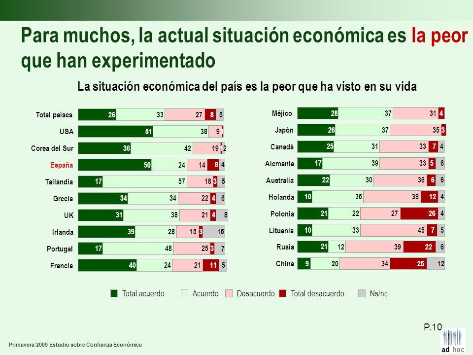 Primavera 2009 Estudio sobre Confianza Económica Para muchos, la actual situación económica es la peor que han experimentado La situación económica de