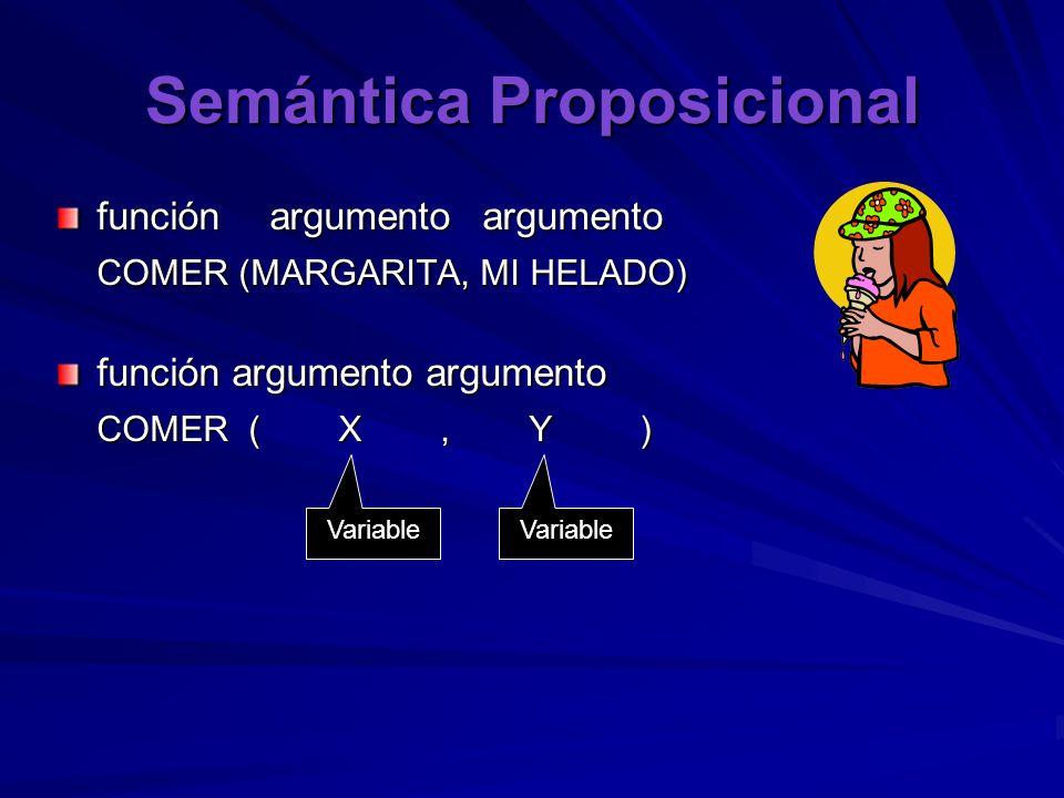Semántica Proposicional funciónargumentoargumento COMER (MARGARITA, MI HELADO) función argumento argumento COMER ( X, Y ) Variable