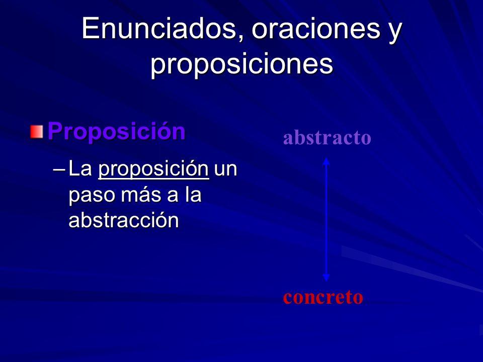 Enunciados, oraciones y proposiciones Proposición –La proposición un paso más a la abstracción abstracto concreto