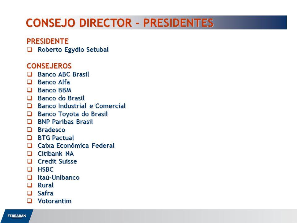 PRESIDENTE Roberto Egydio Setubal Roberto Egydio SetubalCONSEJEROS Banco ABC Brasil Banco ABC Brasil Banco Alfa Banco Alfa Banco BBM Banco BBM Banco d