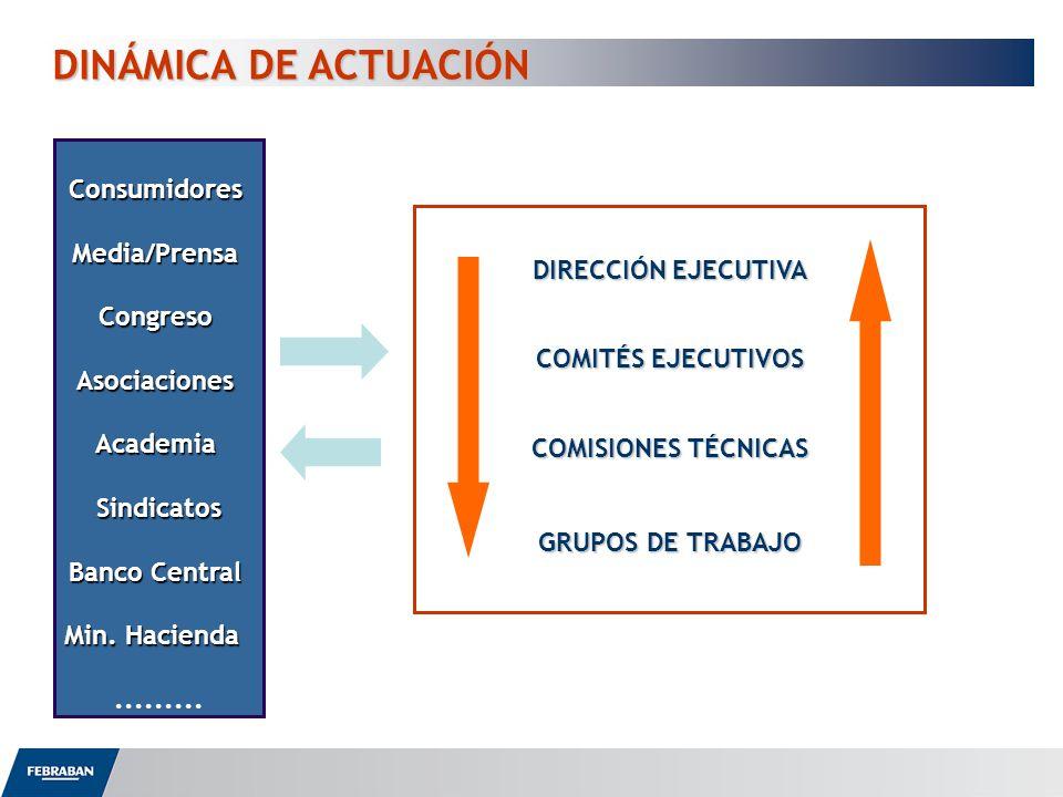 DINÁMICA DE ACTUACIÓN DINÁMICA DE ACTUACIÓN DIRECCIÓN EJECUTIVA COMITÉS EJECUTIVOS COMISIONES TÉCNICAS GRUPOS DE TRABAJO ConsumidoresMedia/PrensaCongr