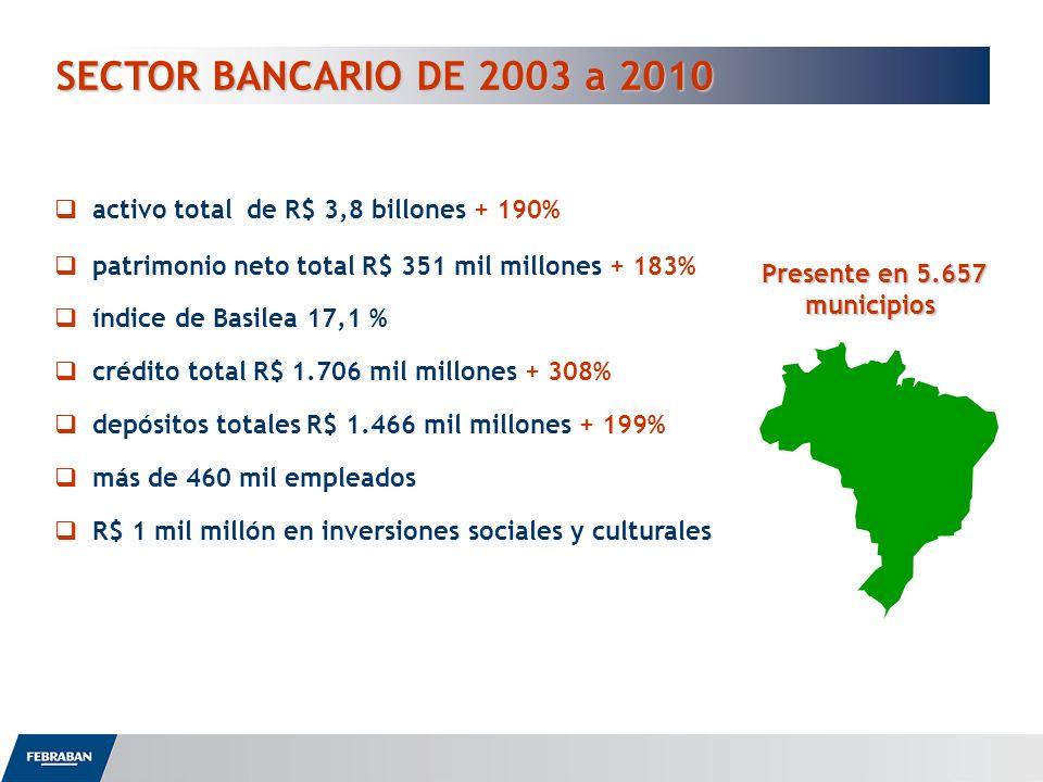 SECTOR BANCARIO DE 2003 a 2010 Presente en 5.657 municipios activo total de R$ 3,8 billones + 190% patrimonio neto total R$ 351 mil millones + 183% ín
