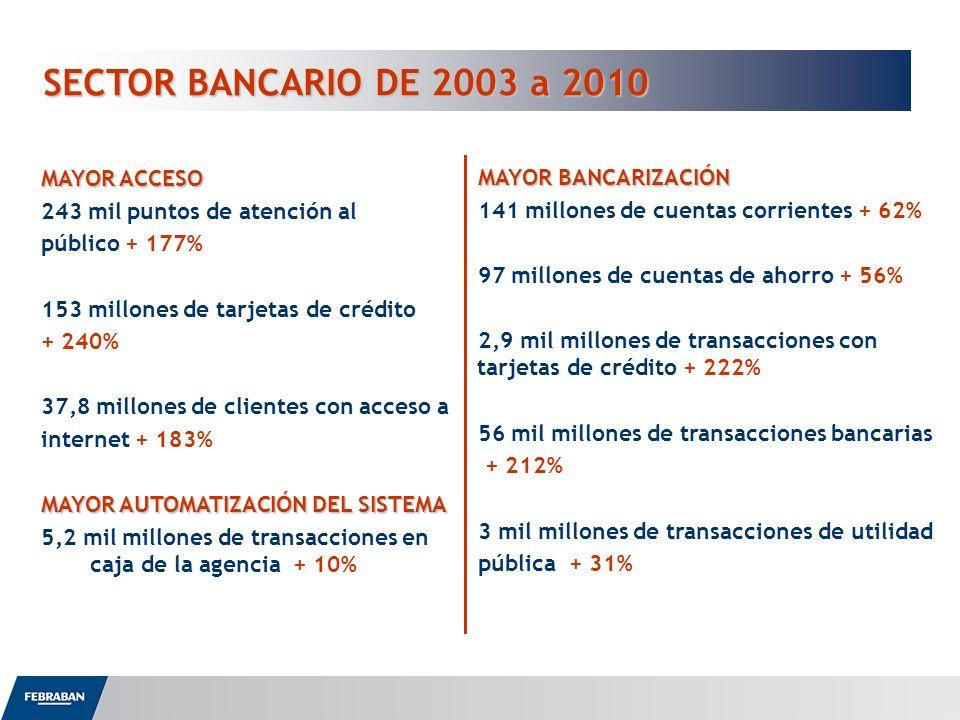 SECTOR BANCARIO DE 2003 a 2010 MAYOR ACCESO 243 mil puntos de atención al público + 177% 153 millones de tarjetas de crédito + 240% 37,8 millones de c