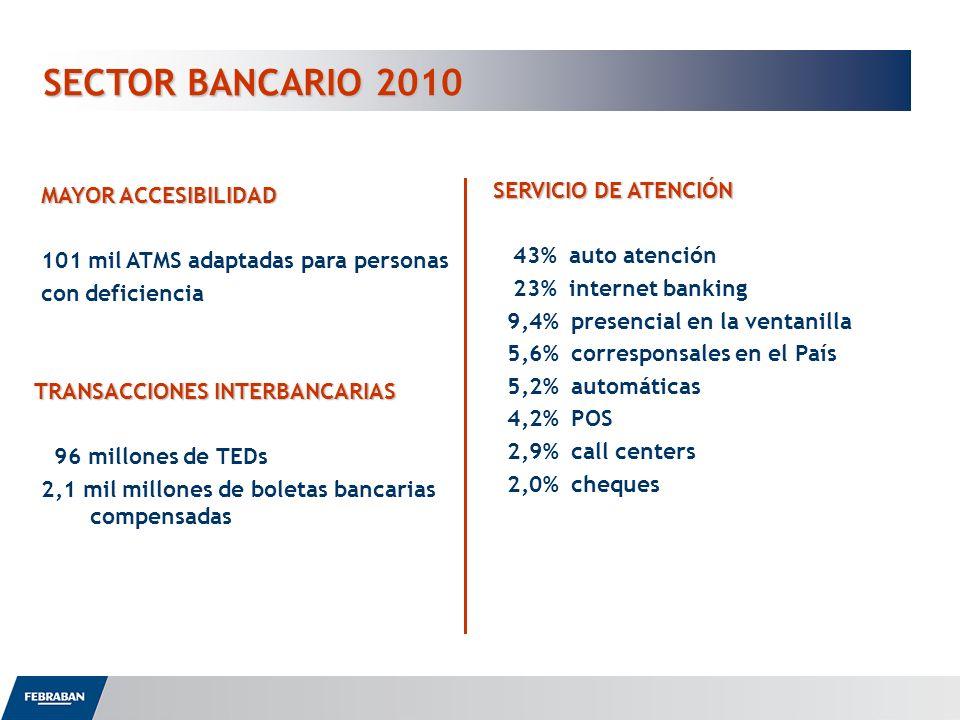 SECTOR BANCARIO 2010 MAYOR ACCESIBILIDAD 101 mil ATMS adaptadas para personas con deficiencia TRANSACCIONES INTERBANCARIAS 96 millones de TEDs 2,1 mil