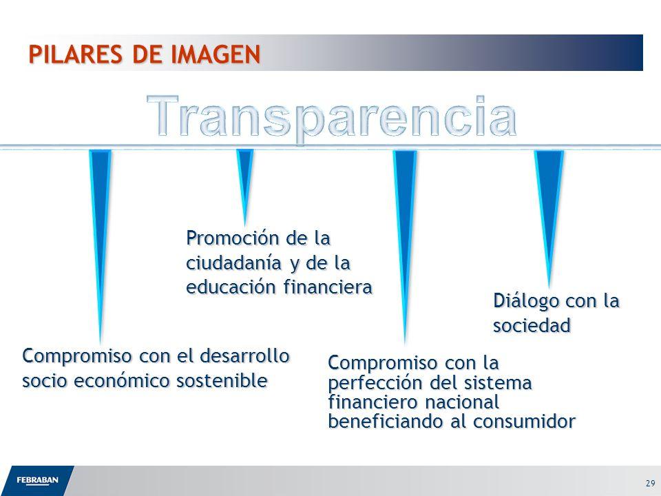 29 Compromiso con la perfección del sistema financiero nacional beneficiando al consumidor Compromiso con el desarrollo socio económico sostenible Pro