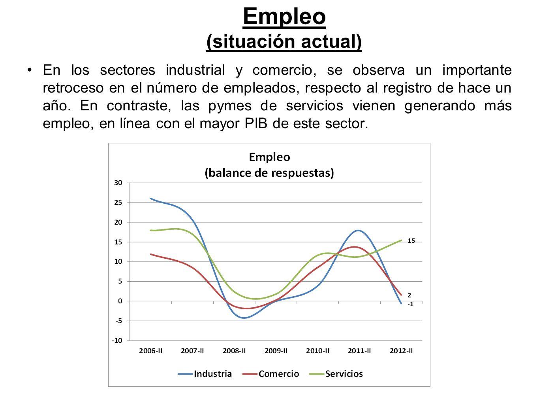 En los sectores industrial y comercio, se observa un importante retroceso en el número de empleados, respecto al registro de hace un año.