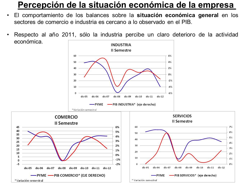 El comportamiento de los balances sobre la situación económica general en los sectores de comercio e industria es cercano a lo observado en el PIB.