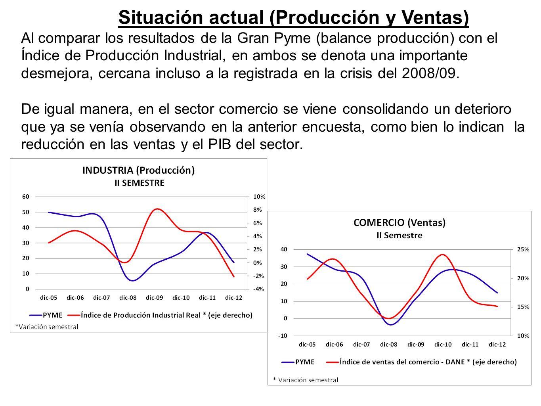 Situación actual (Producción y Ventas) Al comparar los resultados de la Gran Pyme (balance producción) con el Índice de Producción Industrial, en ambos se denota una importante desmejora, cercana incluso a la registrada en la crisis del 2008/09.