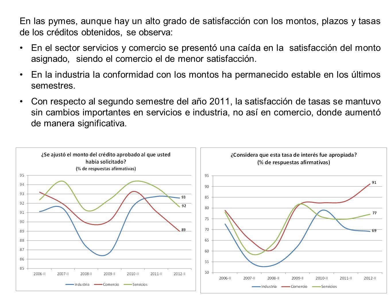 En las pymes, aunque hay un alto grado de satisfacción con los montos, plazos y tasas de los créditos obtenidos, se observa: En el sector servicios y comercio se presentó una caída en la satisfacción del monto asignado, siendo el comercio el de menor satisfacción.