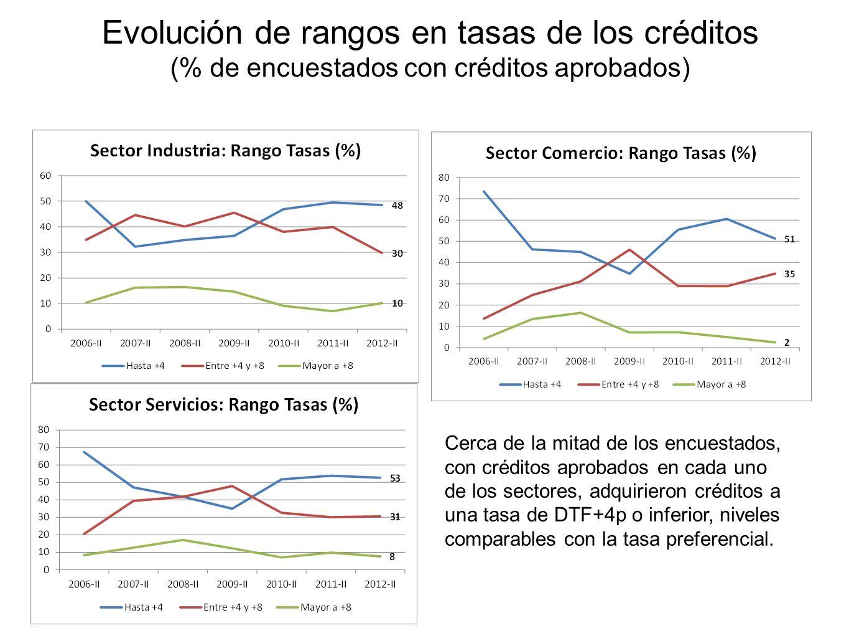 Evolución de rangos en tasas de los créditos (% de encuestados con créditos aprobados) Cerca de la mitad de los encuestados, con créditos aprobados en cada uno de los sectores, adquirieron créditos a una tasa de DTF+4p o inferior, niveles comparables con la tasa preferencial.