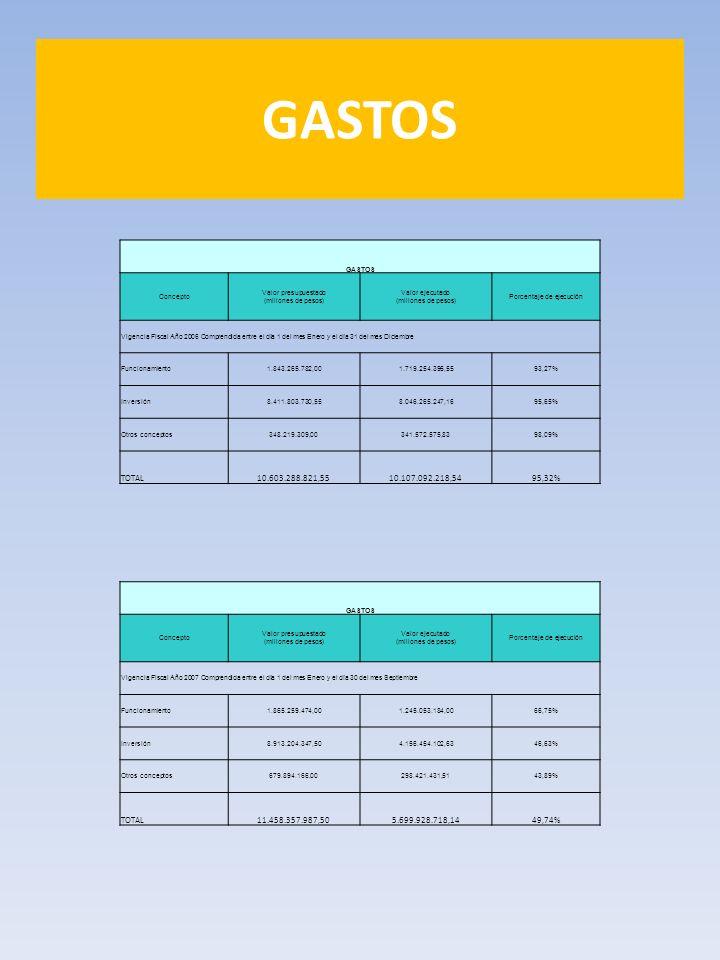 GASTOS Concepto Valor presupuestado (millones de pesos) Valor ejecutado (millones de pesos) Porcentaje de ejecución Vigencia Fiscal Año 2006 Comprendi