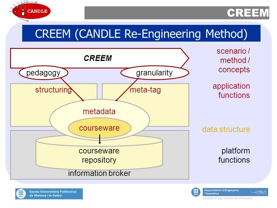structuringmeta-tag information broker courseware repository CREEM granularitypedagogy metadata scenario / method / concepts application functions data structure courseware platform functions CREEM CREEM (CANDLE Re-Engineering Method)