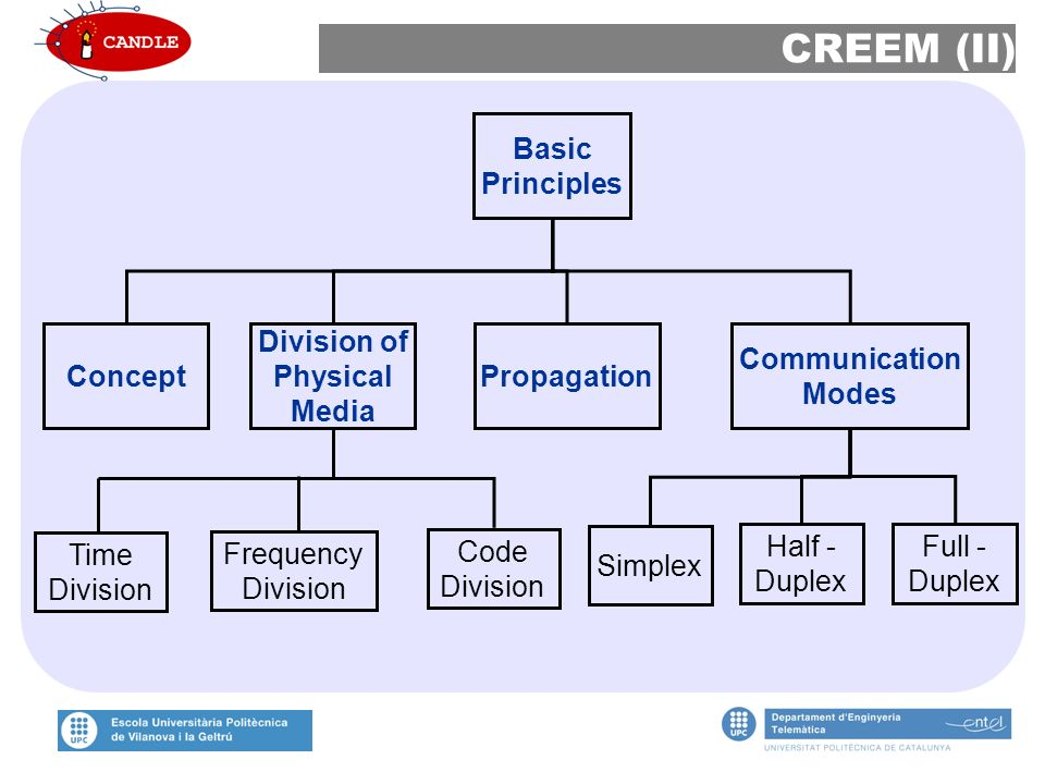 CREEM (II) Basic Principles Concept Division of Physical Media Propagation Communication Modes Time Division Frequency Division Code Division Simplex Half - Duplex Full - Duplex